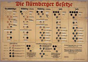 Met de Neurenberger Rassenwetten werd de juridische bodem gelegd voor de vervolging en vervolgens vernietiging van alle Joden in Europa.